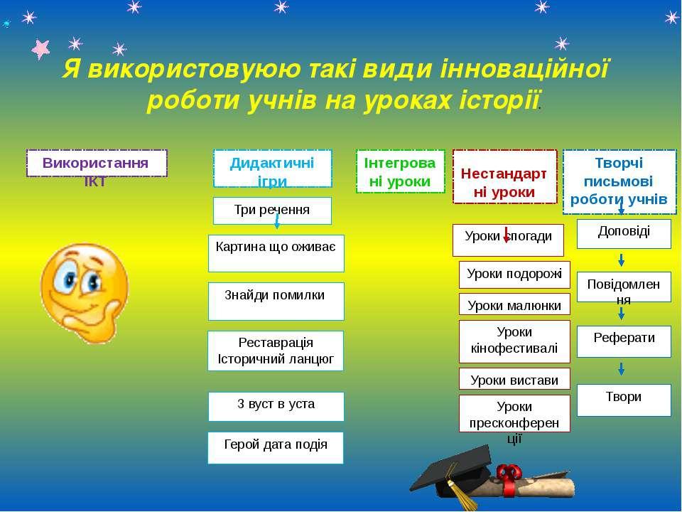 Я використовуюю такі види інноваційної роботи учнів на уроках історії. Викори...