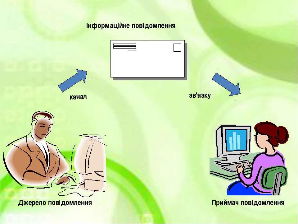 Джерело повідомлення канал Інформаційне повідомлення зв'язку Приймач повідомл...