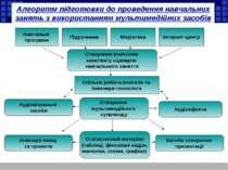 Алгоритм підготовки до проведення навчальних занять з використанням мультимед...