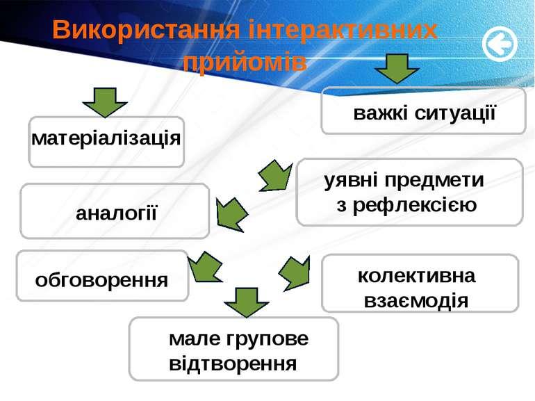 Використання інтерактивних прийомів Your Text матеріалізація аналогії обговор...
