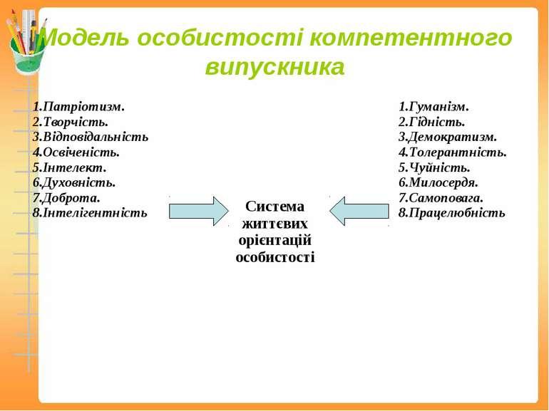 Модель особистості компетентного випускника