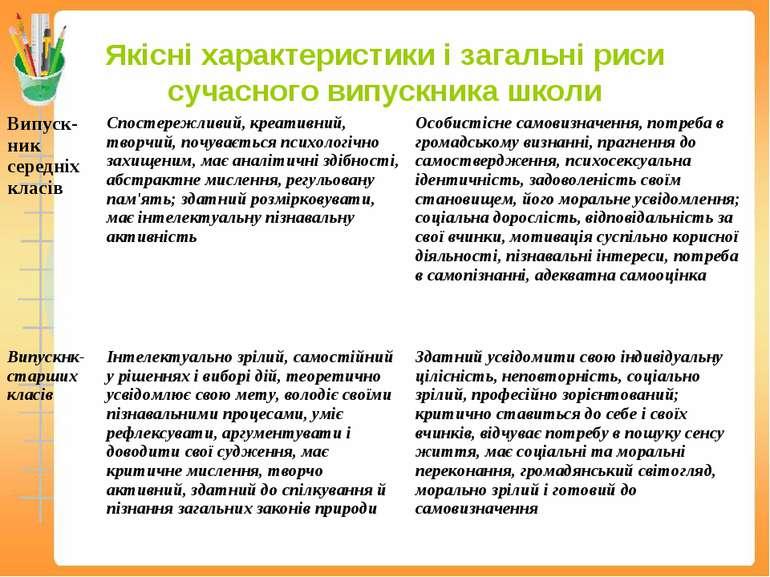 Якісні характеристики і загальні риси сучасного випускника школи
