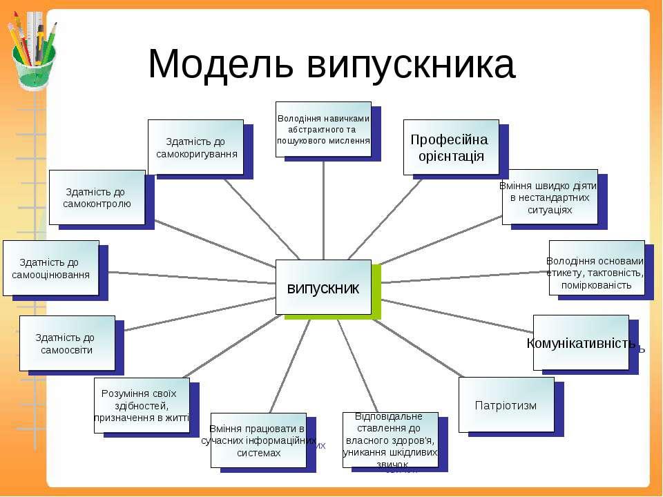 Модель випускника