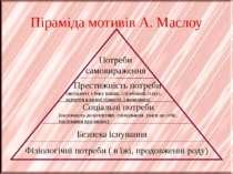 Піраміда мотивів А. Маслоу Фізіологічні потреби ( в їжі, продовженні роду) Бе...