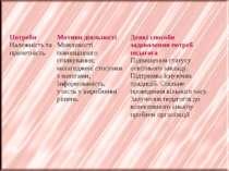 Потреби Належність та причетність Мотиви діяльності Можливості повноцінного с...