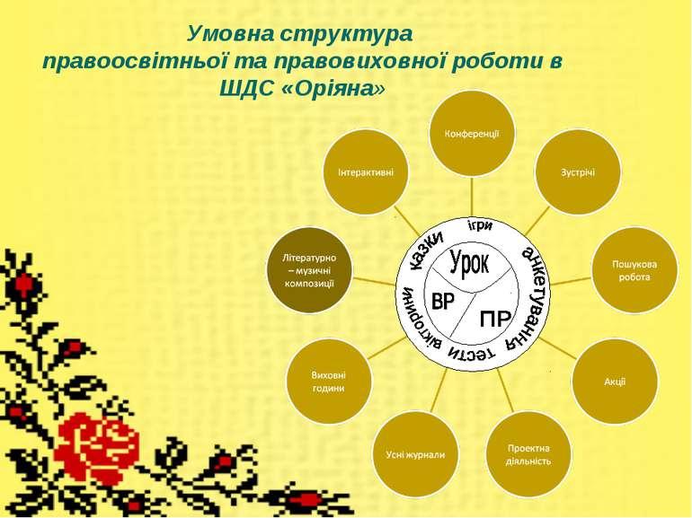 Умовна структура правоосвітньої та правовиховної роботи в ШДС «Оріяна»