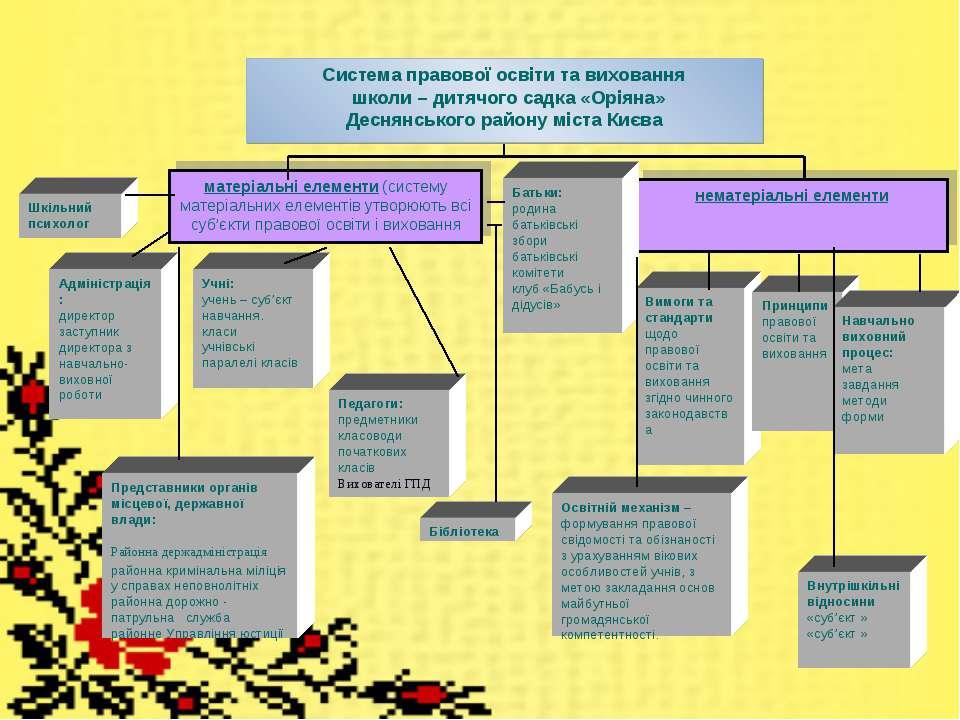 Система правової освіти та виховання школи – дитячого садка «Оріяна» Деснянсь...