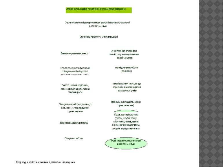 Структура роботи з учнями девіантної поведінки