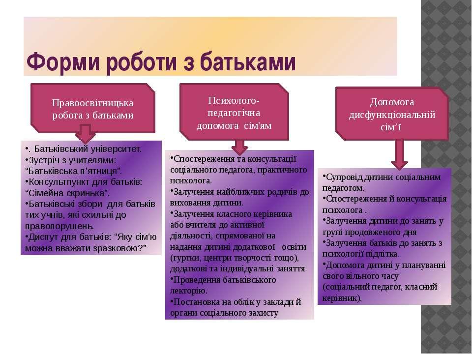 Форми роботи з батьками Правоосвітницька робота з батьками Психолого- педагог...