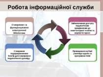 Робота інформаційної служби Створення педпрацівниками блогів для поширення пе...