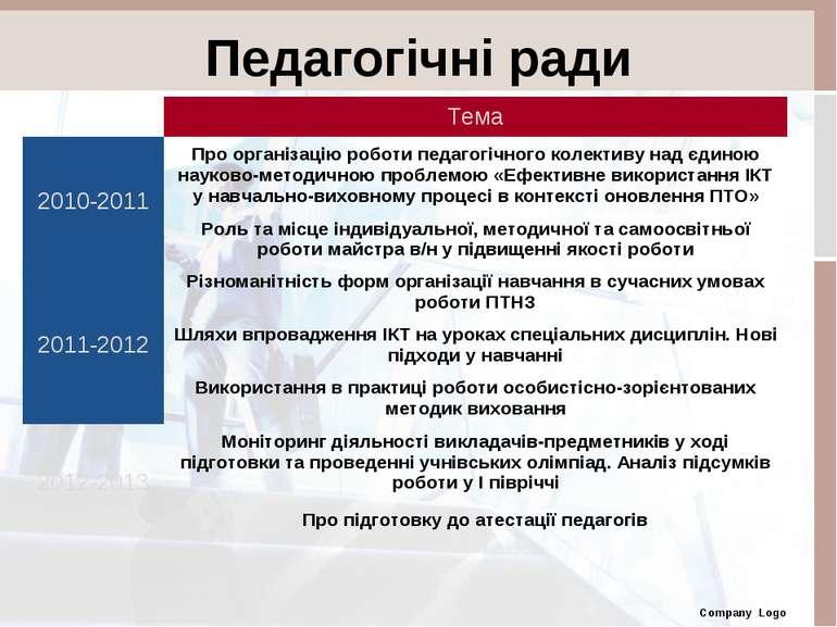 Company Logo Педагогічні ради Тема 2010-2011 Про організацію роботи педагогіч...
