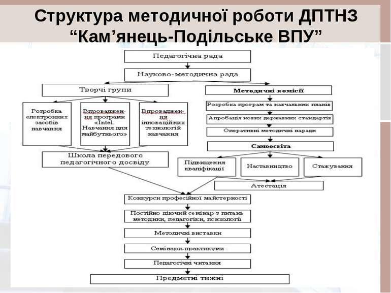 """Структура методичної роботи ДПТНЗ """"Кам'янець-Подільське ВПУ"""""""