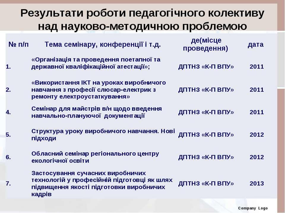 Результати роботи педагогічного колективу над науково-методичною проблемою Co...