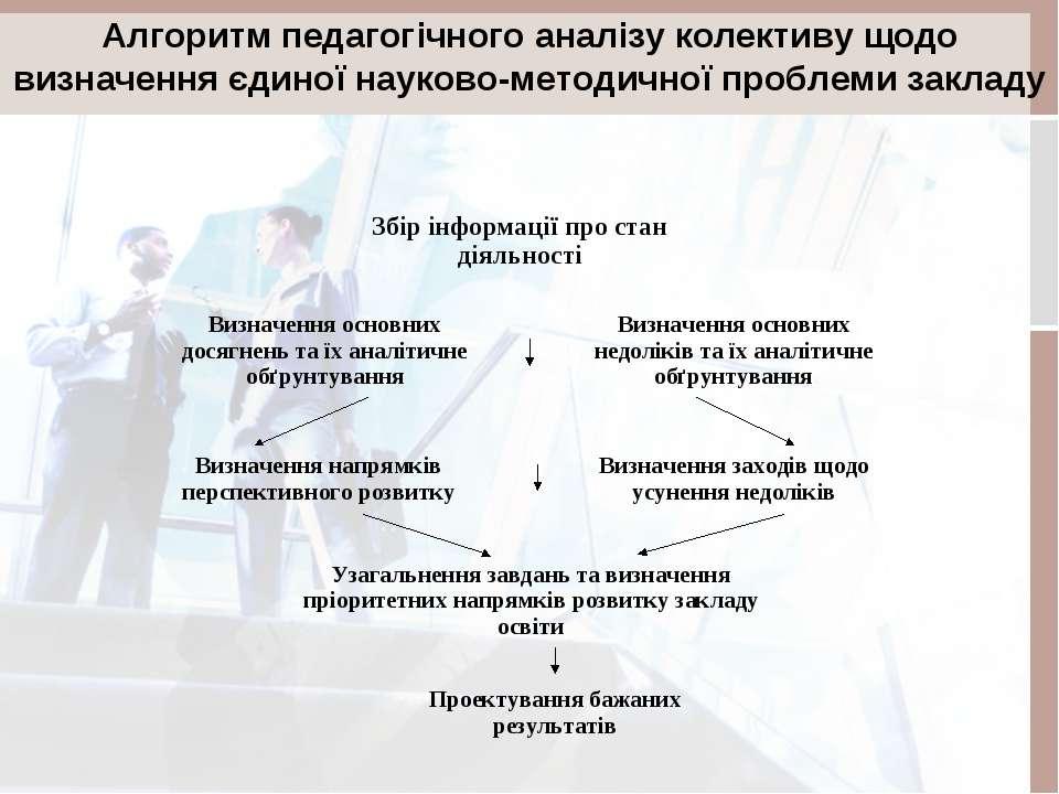Алгоритм педагогічного аналізу колективу щодо визначення єдиної науково-метод...