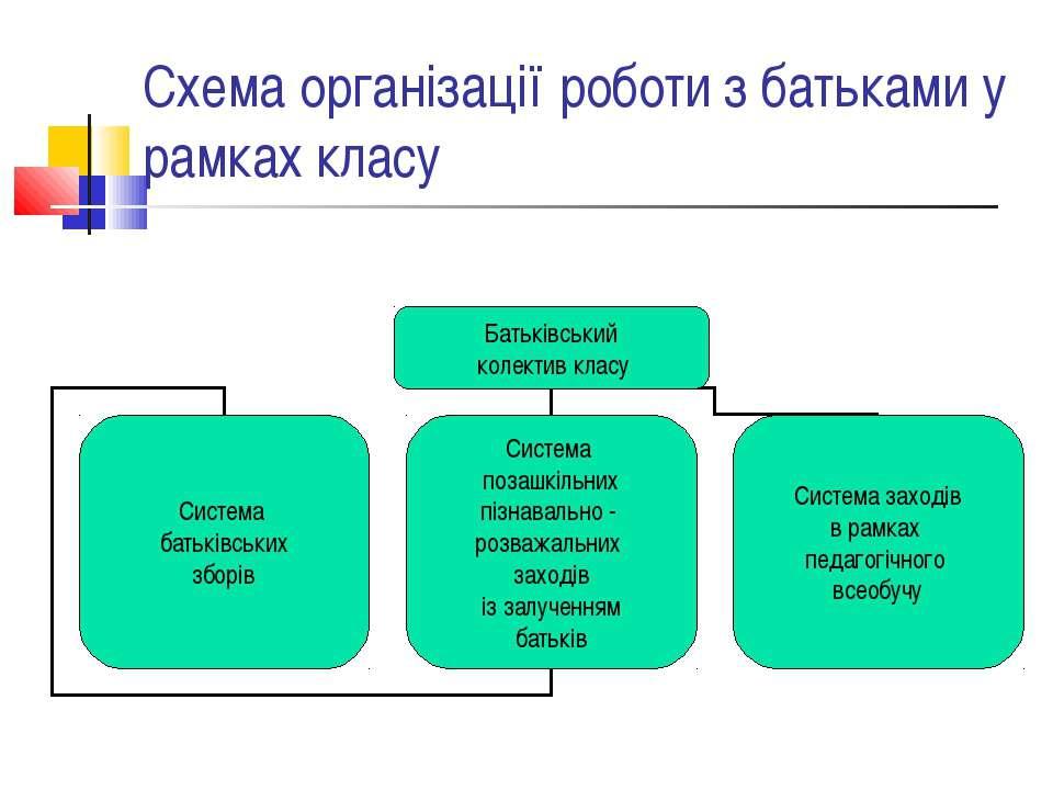 Схема організації роботи з батьками у рамках класу