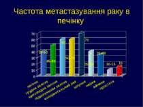 Частота метастазування раку в печінку