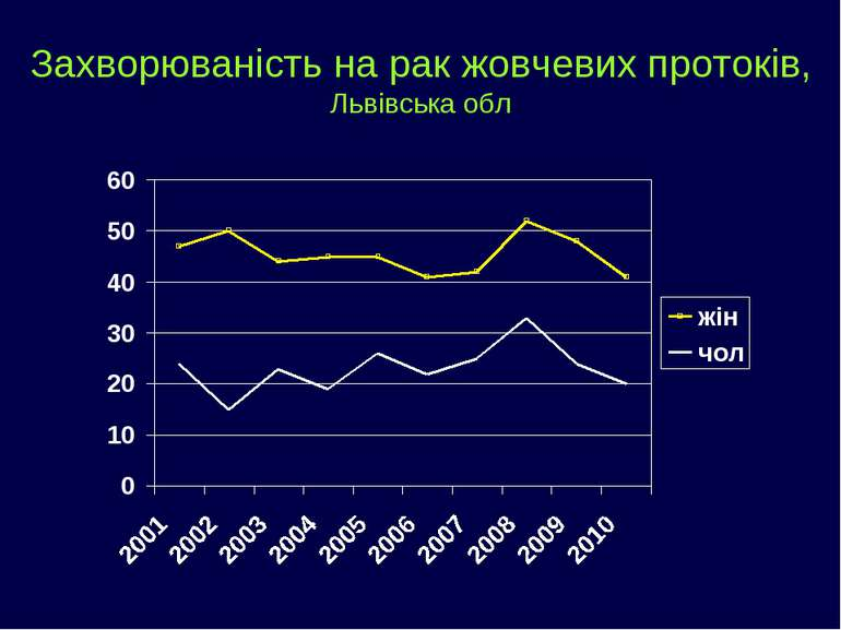 Захворюваність на рак жовчевих протоків, Львівська обл