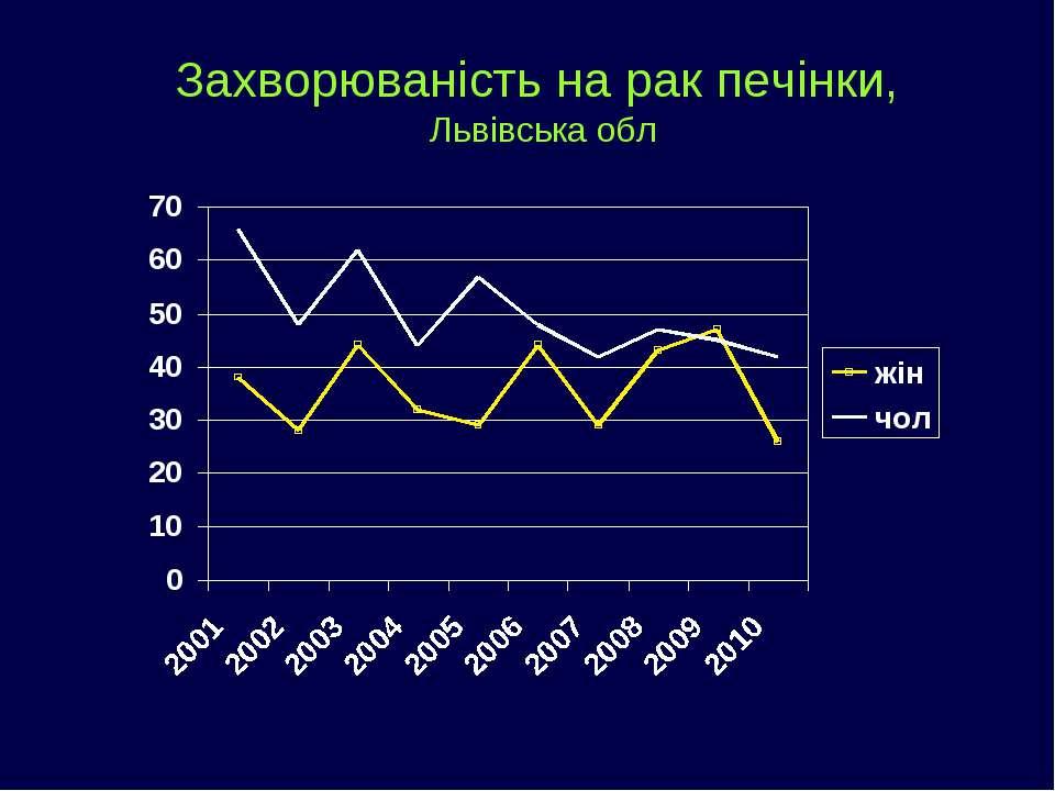 Захворюваність на рак печінки, Львівська обл