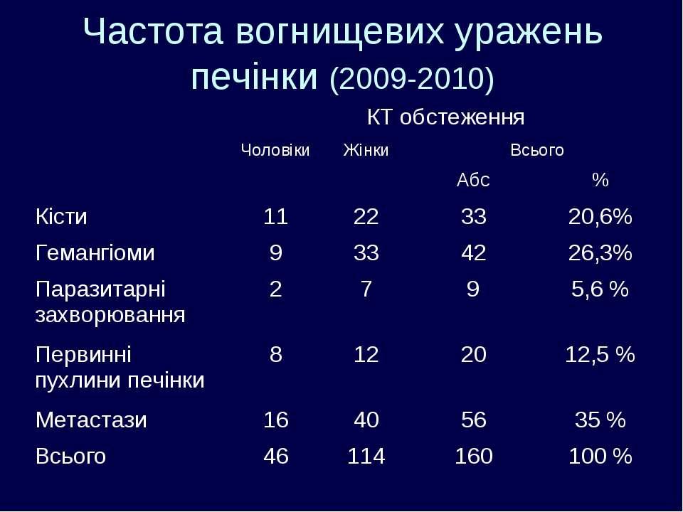 Частота вогнищевих уражень печінки (2009-2010) КТ обстеження Чоловіки Жінки В...