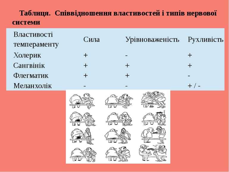 Таблиця. Співвідношення властивостей і типів нервової системи Властивості тем...