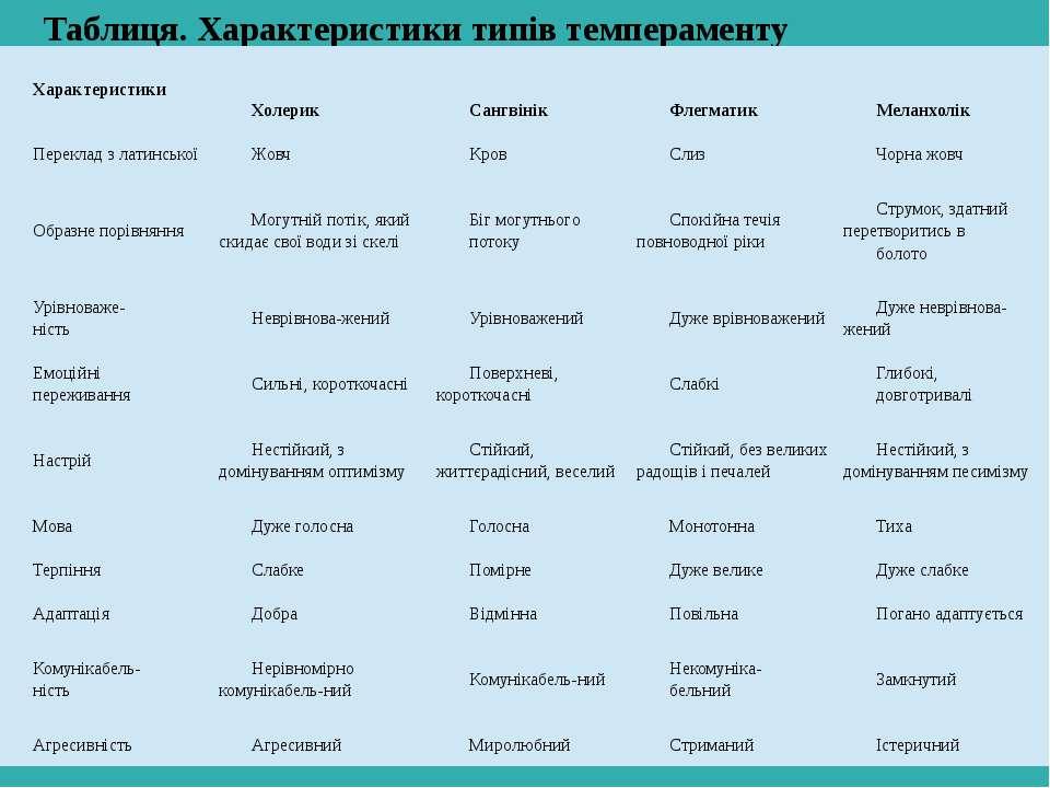 Таблиця. Характеристики типів темпераменту Характеристики Холерик Сангвінік Ф...