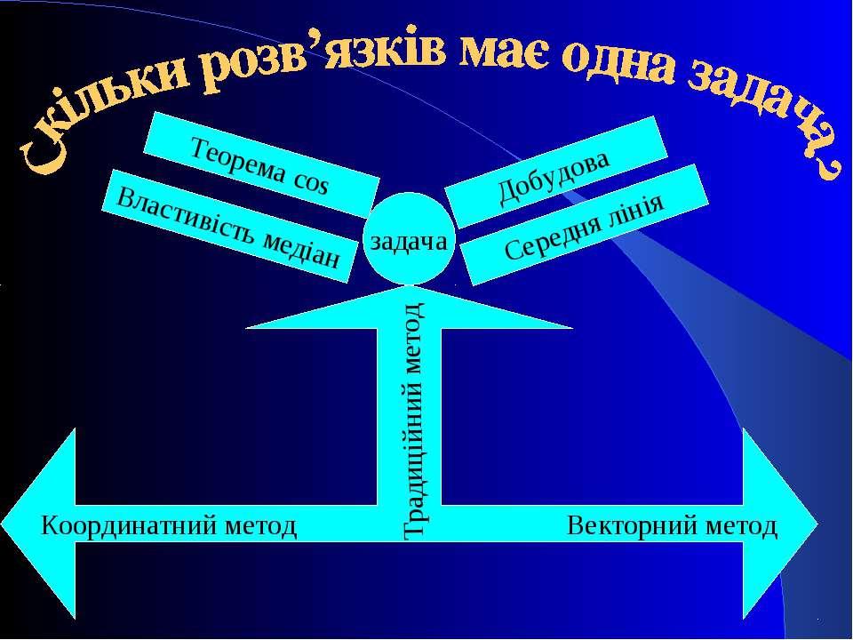 задача Властивість медіан Теорема cos Середня лінія Добудова Координатний мет...