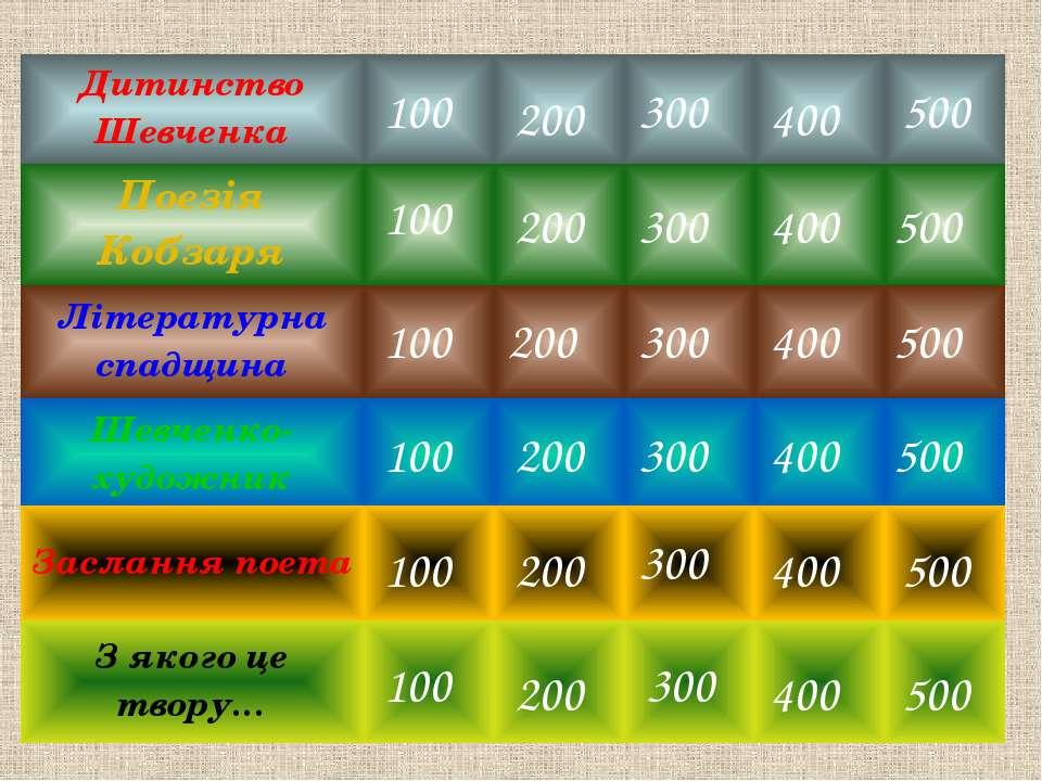 """Скільки творів входить до збірки """"Кобзар"""" сьогодні? 286 Літературна спадщина"""