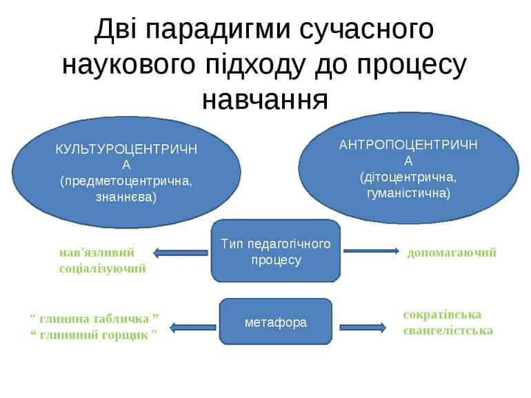 Дві парадигми сучасного наукового підходу до процесу навчання КУЛЬТУРОЦЕНТРИЧ...
