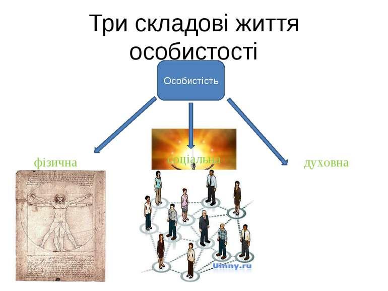 Три складові життя особистості Особистість фізична соціальна духовна