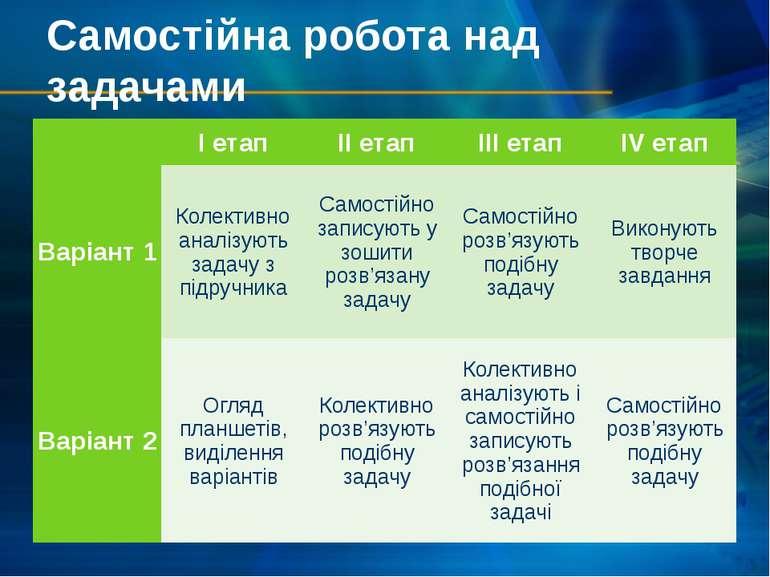Самостійна робота над задачами  І етап II етап III етап IV етап Варіант 1 Ко...