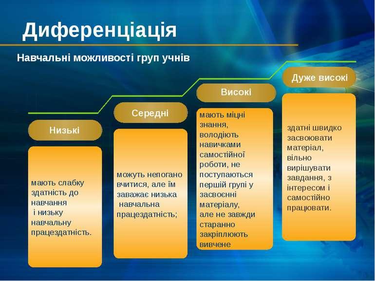 Диференціація Навчальні можливості груп учнів Середні Високі Дуже високі Низь...
