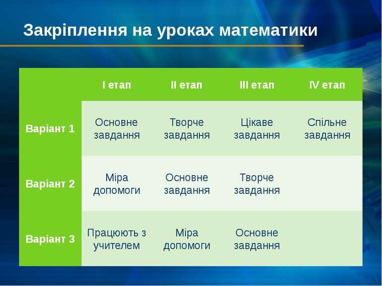 Закріплення на уроках математики  І етап II етап III етап IV етап Варіант 1 ...