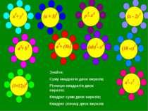 Знайти: Суму квадратів двох виразів; Різницю квадратів двох виразів; Квадрат ...