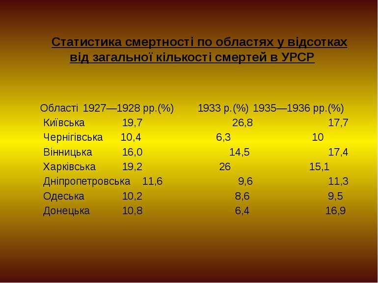 Статистика смертності по областях у відсотках від загальної кількості смертей...