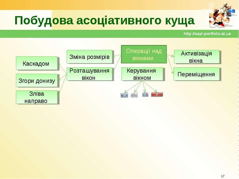Побудова асоціативного куща * http://sayt-portfolio.at.ua Каскадом Згори дони...