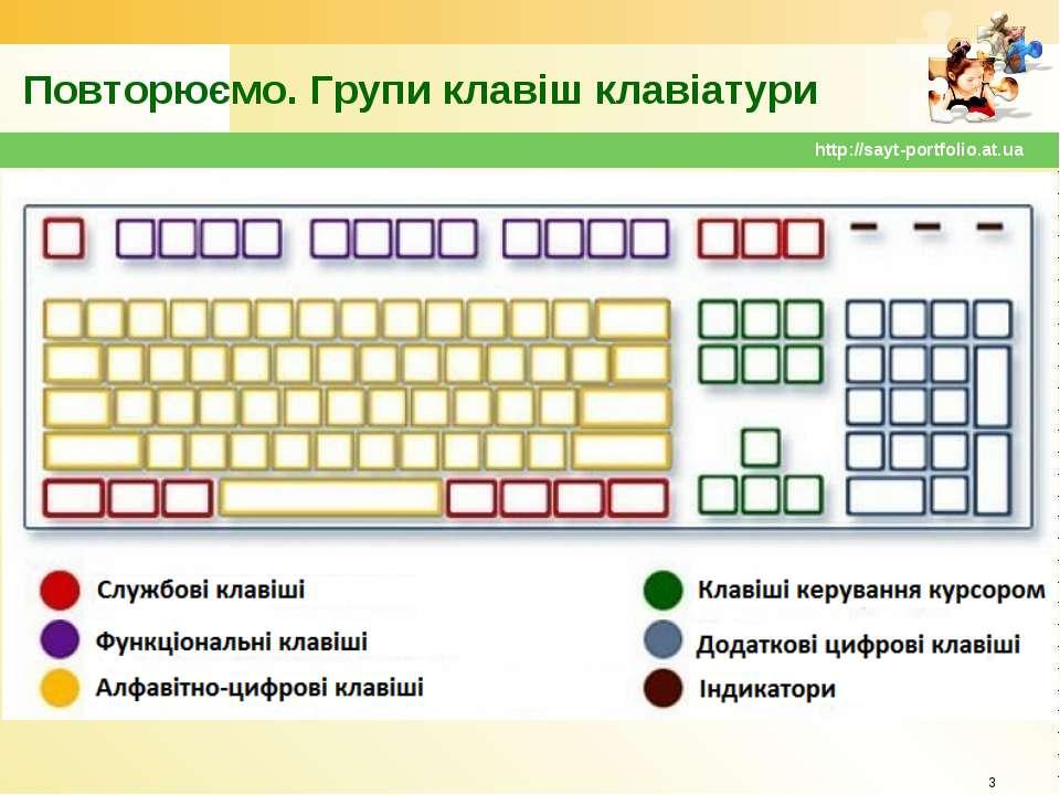 Повторюємо. Групи клавіш клавіатури * http://sayt-portfolio.at.ua http://sayt...