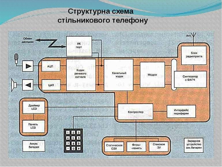 Структурна схема стільникового телефону
