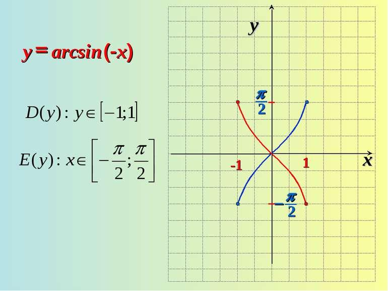 x y -1 1 arcsin = (-x) y