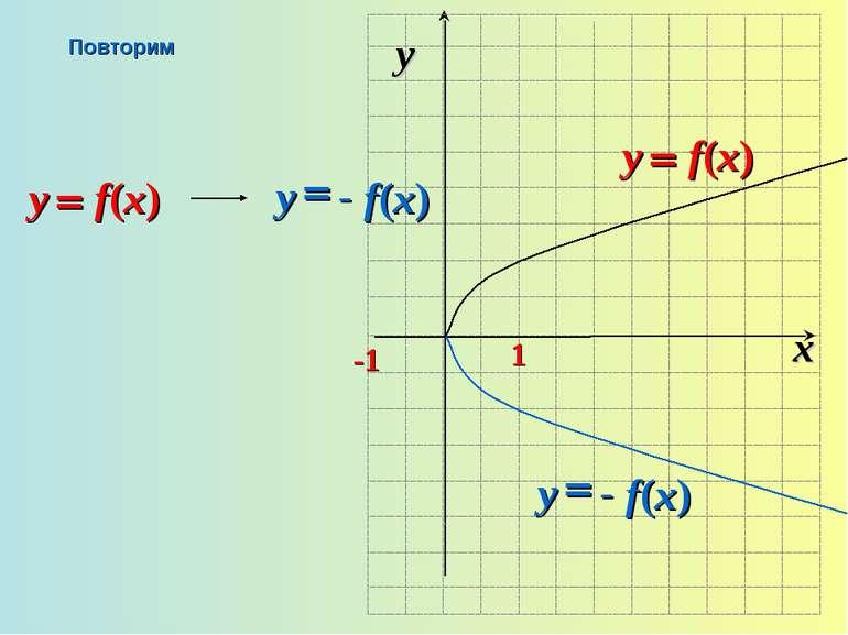 x y -1 1 Повторим