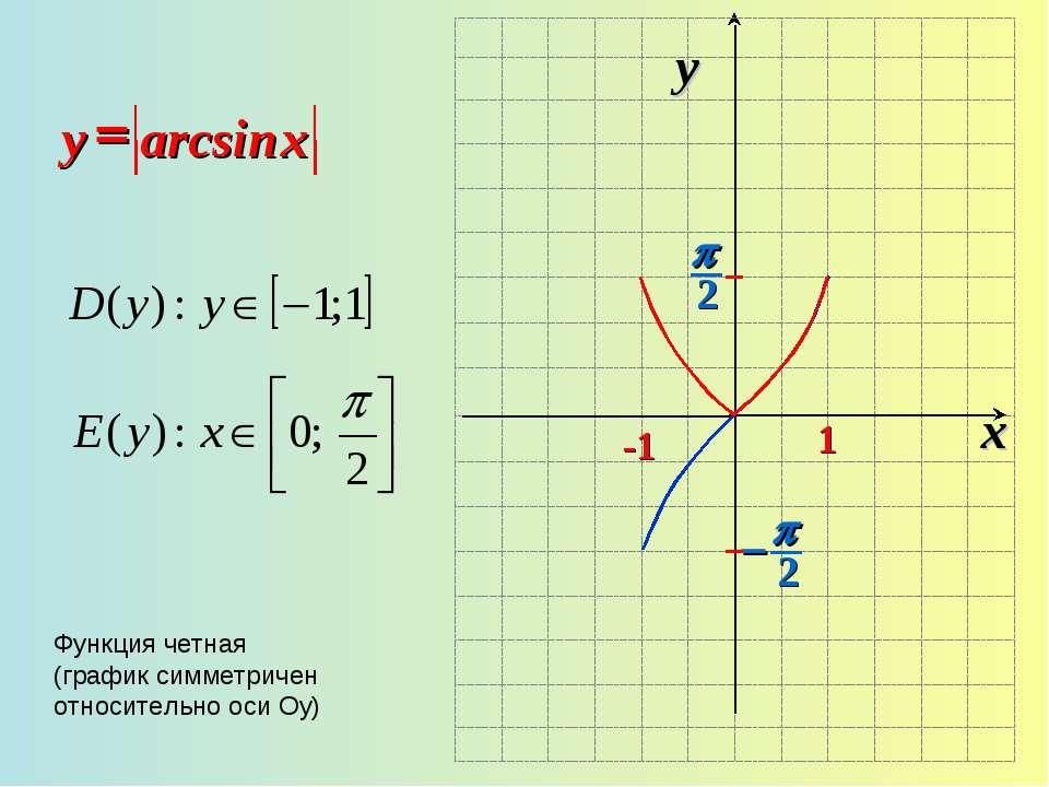 x y -1 1 arcsin = x y Функция четная (график симметричен относительно оси Оу)