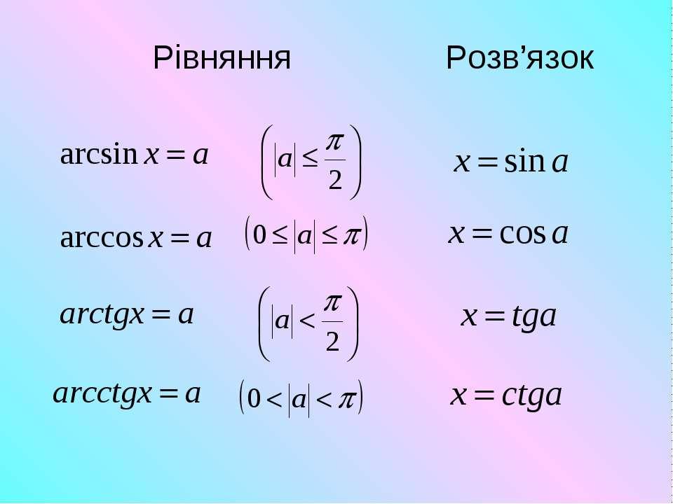 Рівняння Розв'язок