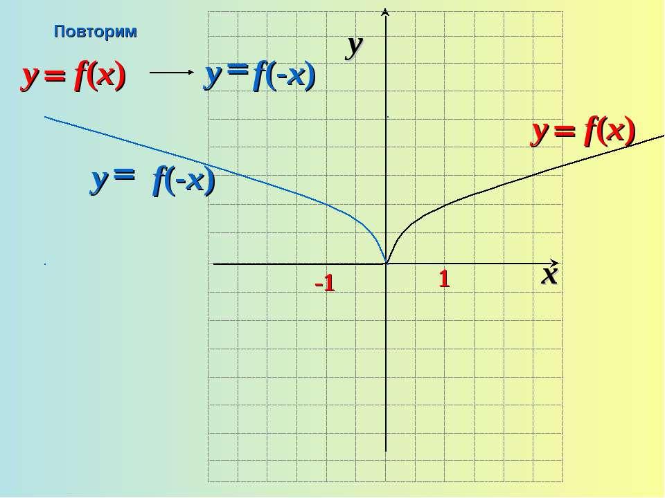 x y -1 1 = f(-x) y Повторим
