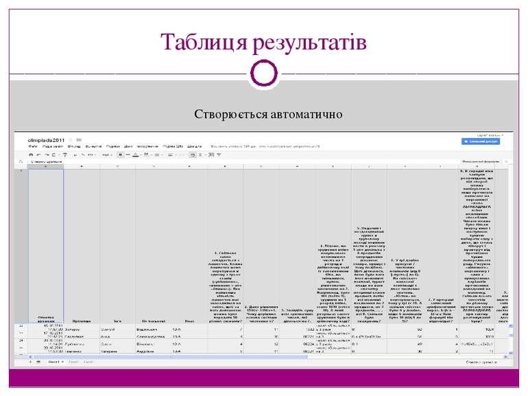 Таблиця результатів Створюється автоматично