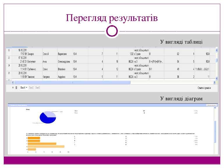 Перегляд результатів У вигляді таблиці У вигляді діаграм