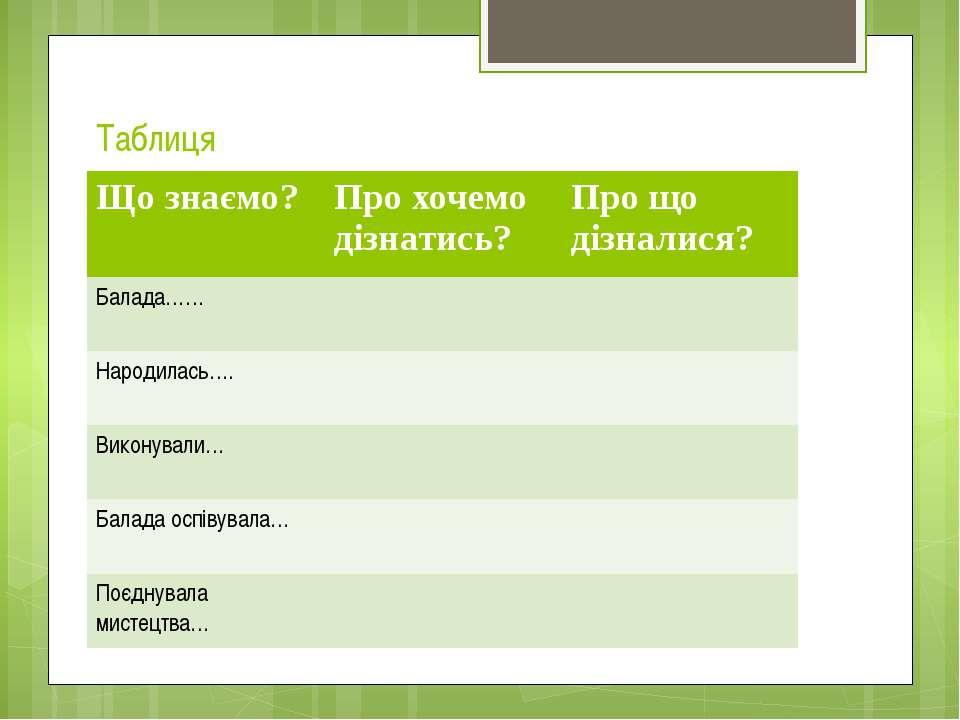 Таблиця Що знаємо? Про хочемо дізнатись? Про що дізналися? Балада…… Народилас...