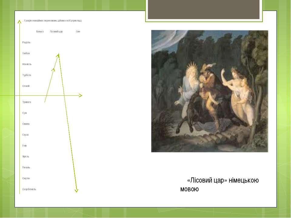 . Графік емоційних переживань дійових осіб.(приклад) Батько Лісовий цар Син Р...