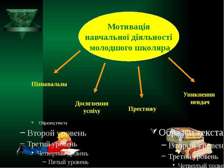 Мотивація навчальної діяльності молодшого школяра Пізнавальна Досягнення успі...
