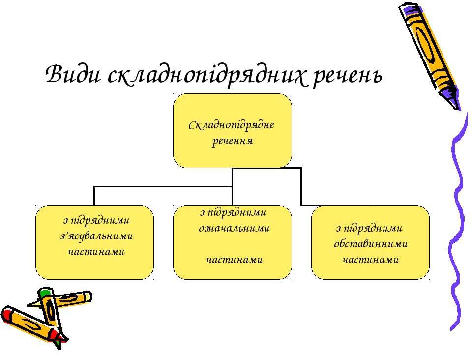Види складнопідрядних речень