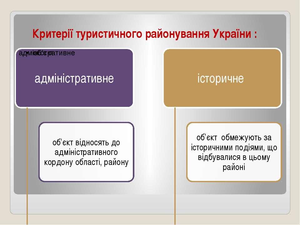 Критерії туристичного районування України :