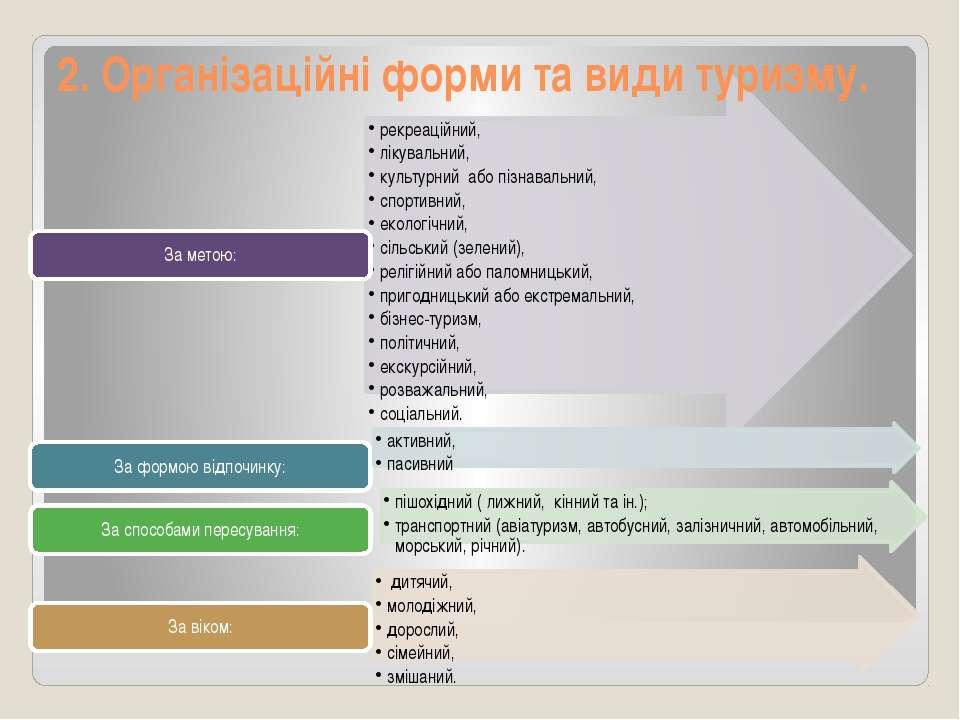 2. Організаційні форми та види туризму.